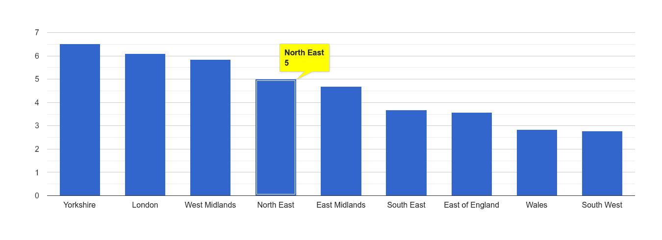 North East burglary crime rate rank