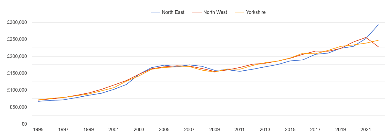North East new home prices and nearby regions