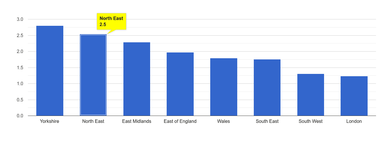 North East other crime rate rank