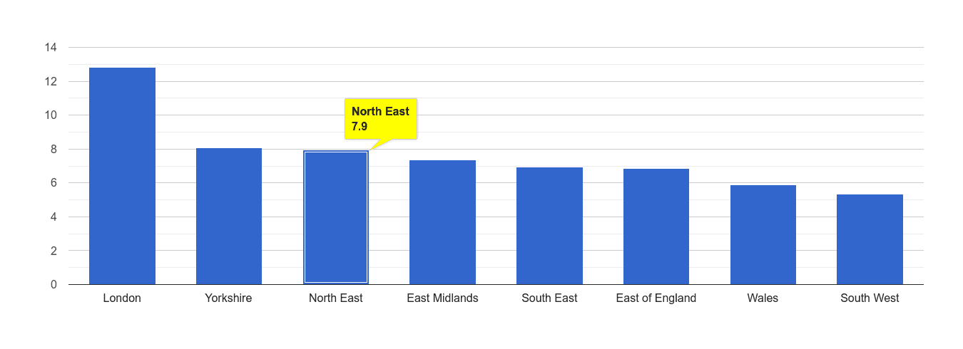 North East other theft crime rate rank