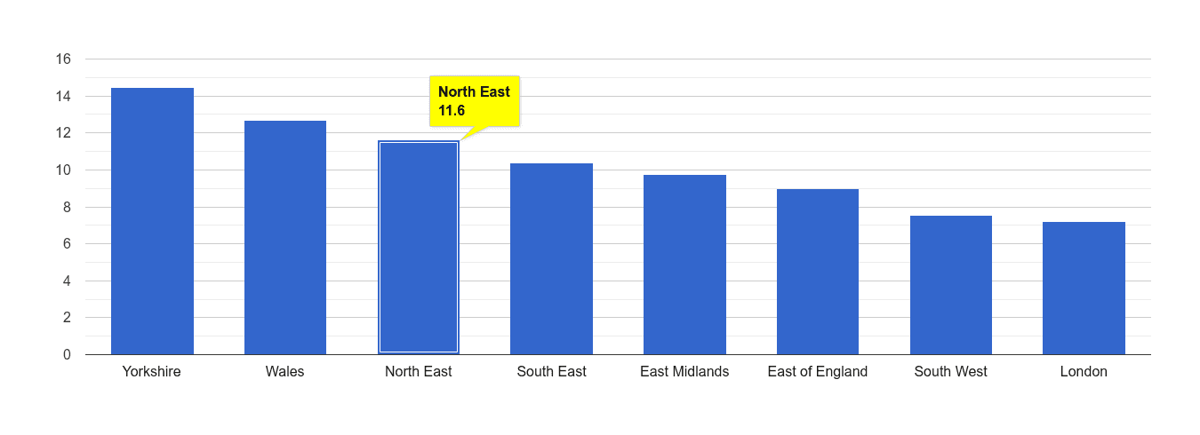 North East public order crime rate rank
