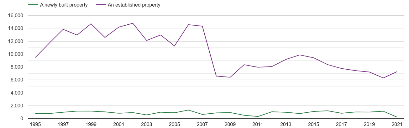North London annual sales of new homes and older homes