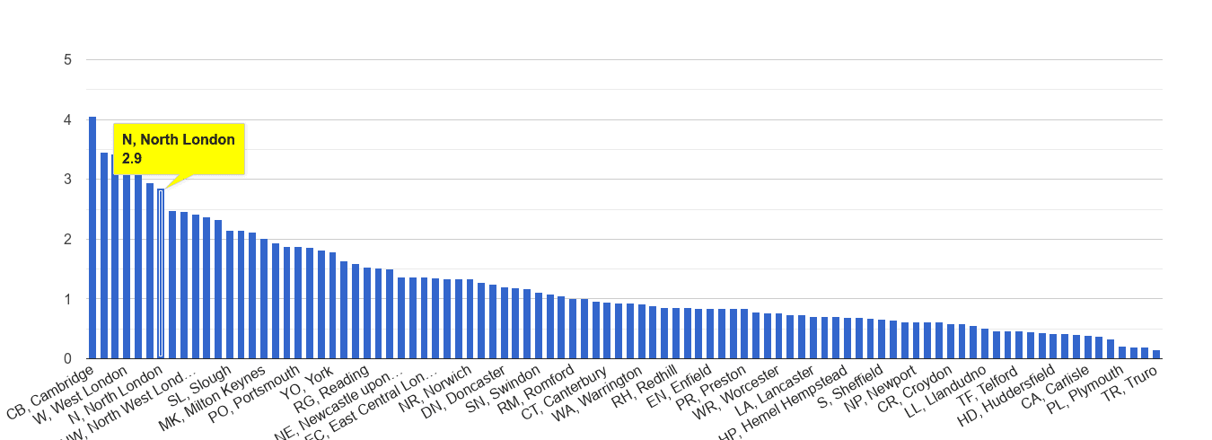 North London bicycle theft crime rate rank