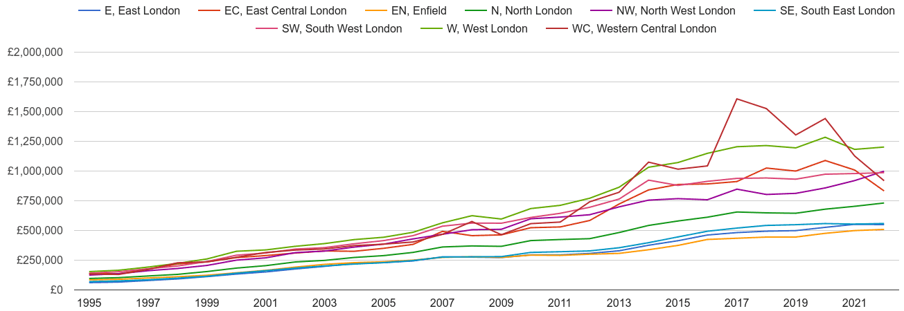 North London house prices and nearby areas