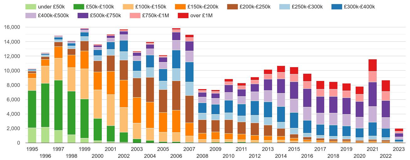 North London property sales volumes