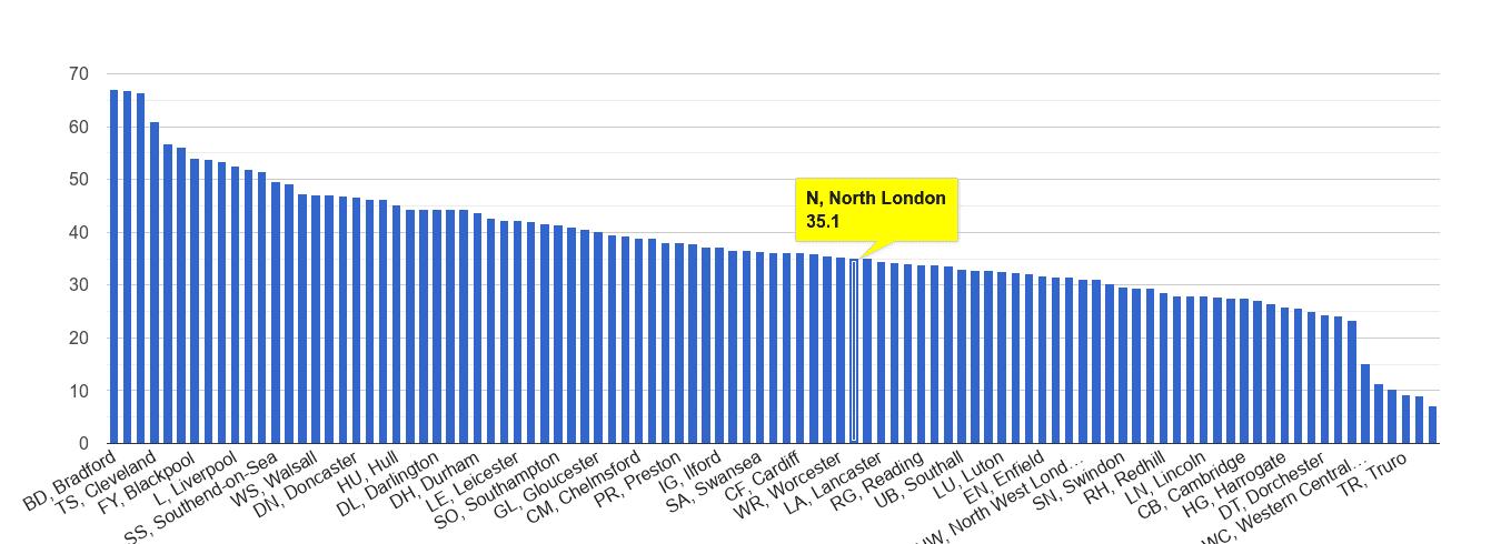 North London violent crime rate rank