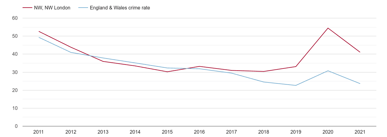 North West London antisocial behaviour crime rate