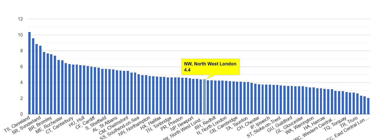 North West London shoplifting crime rate rank