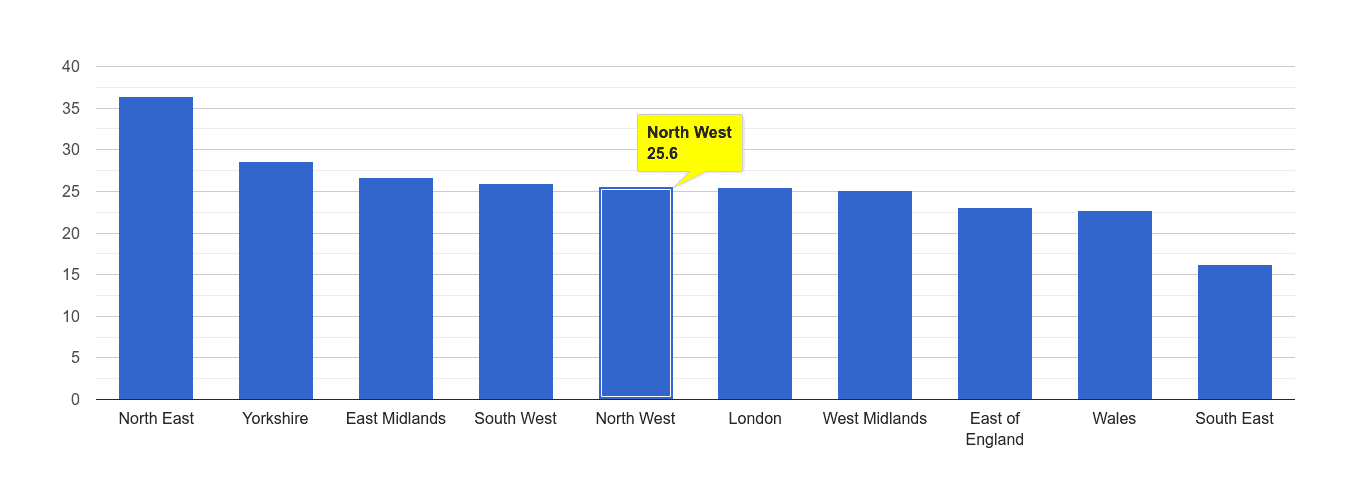 North West antisocial behaviour crime rate rank