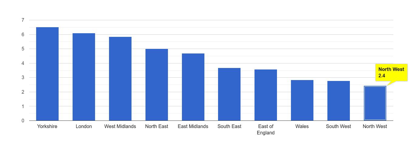North West burglary crime rate rank