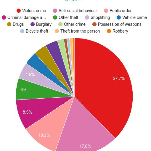 North West crime statistics