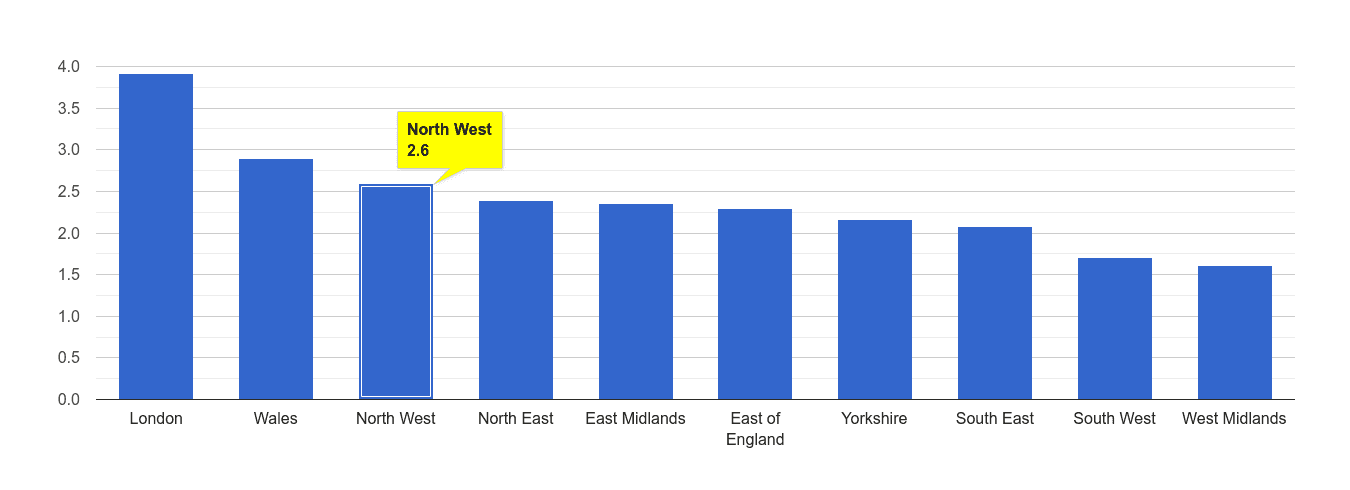North West drugs crime rate rank