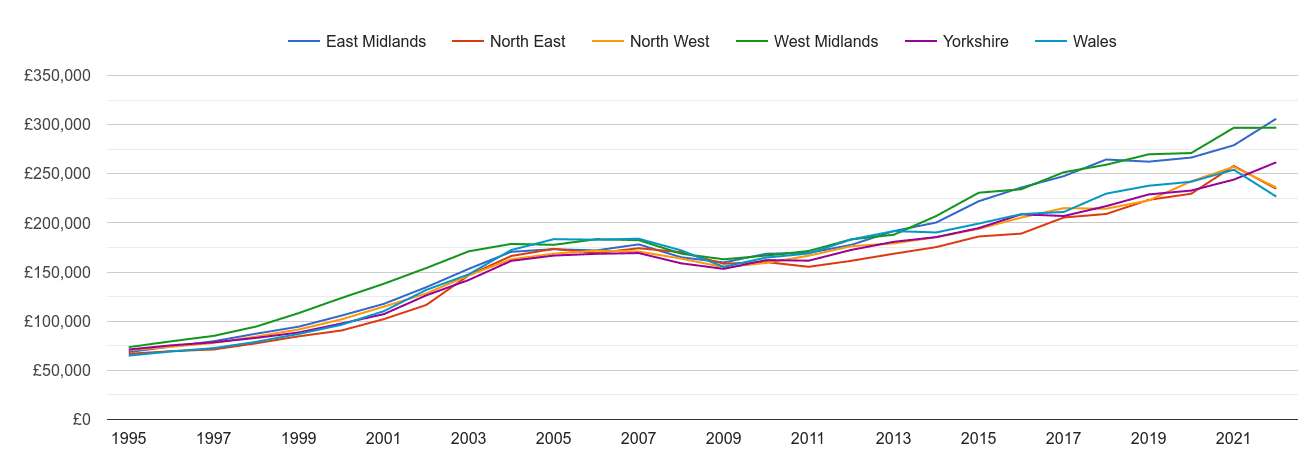 North West new home prices and nearby regions