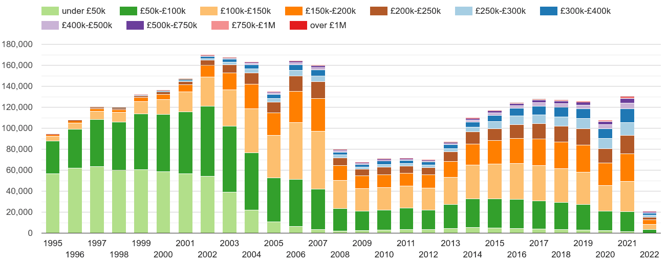North West property sales volumes