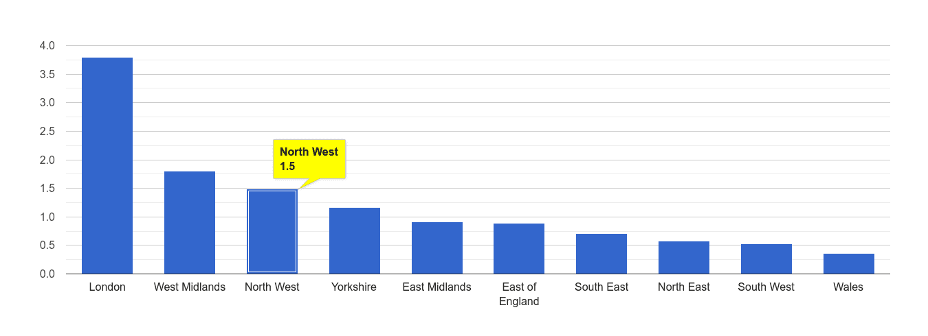North West robbery crime rate rank