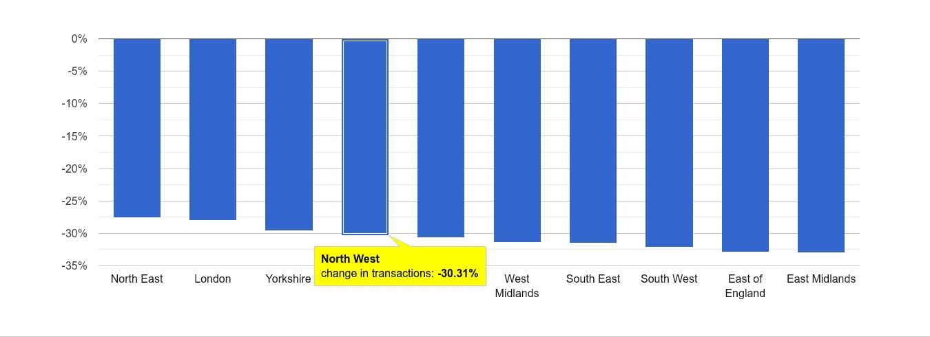 North West sales volume change rank