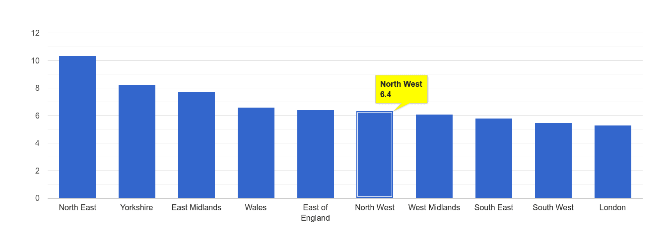 North West shoplifting crime rate rank