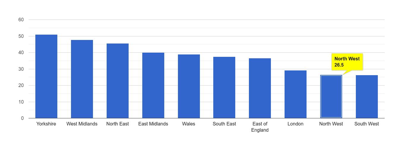 North West violent crime rate rank
