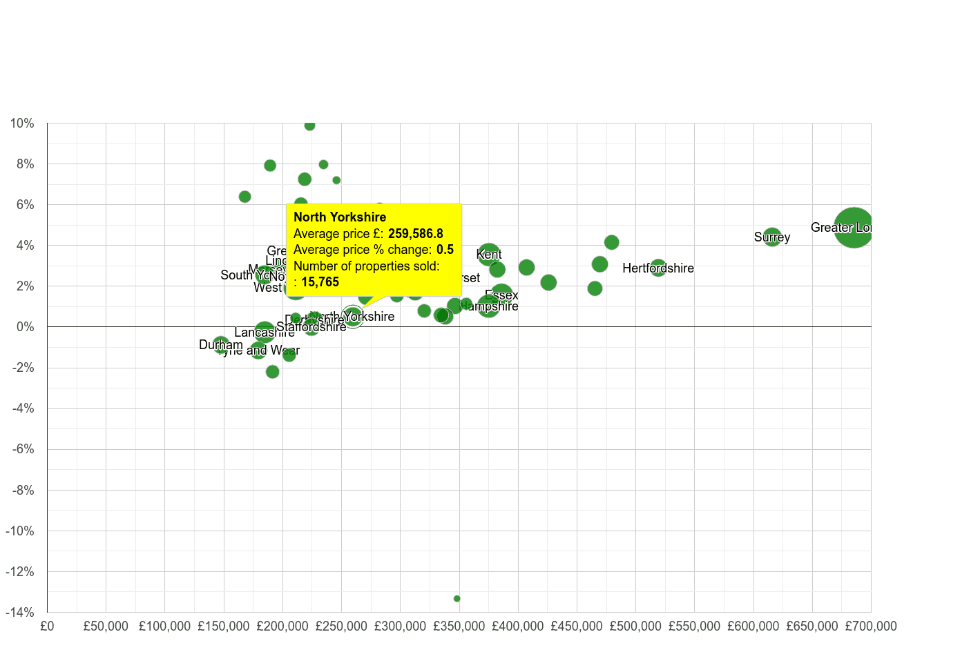 North Yorkshire house prices compared to other counties