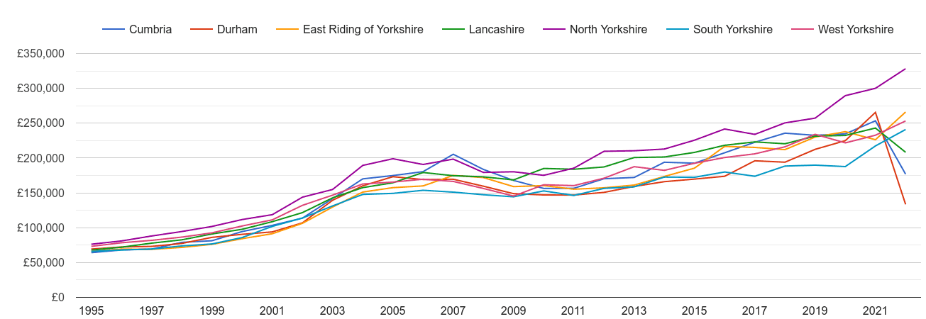 North Yorkshire new home prices and nearby counties
