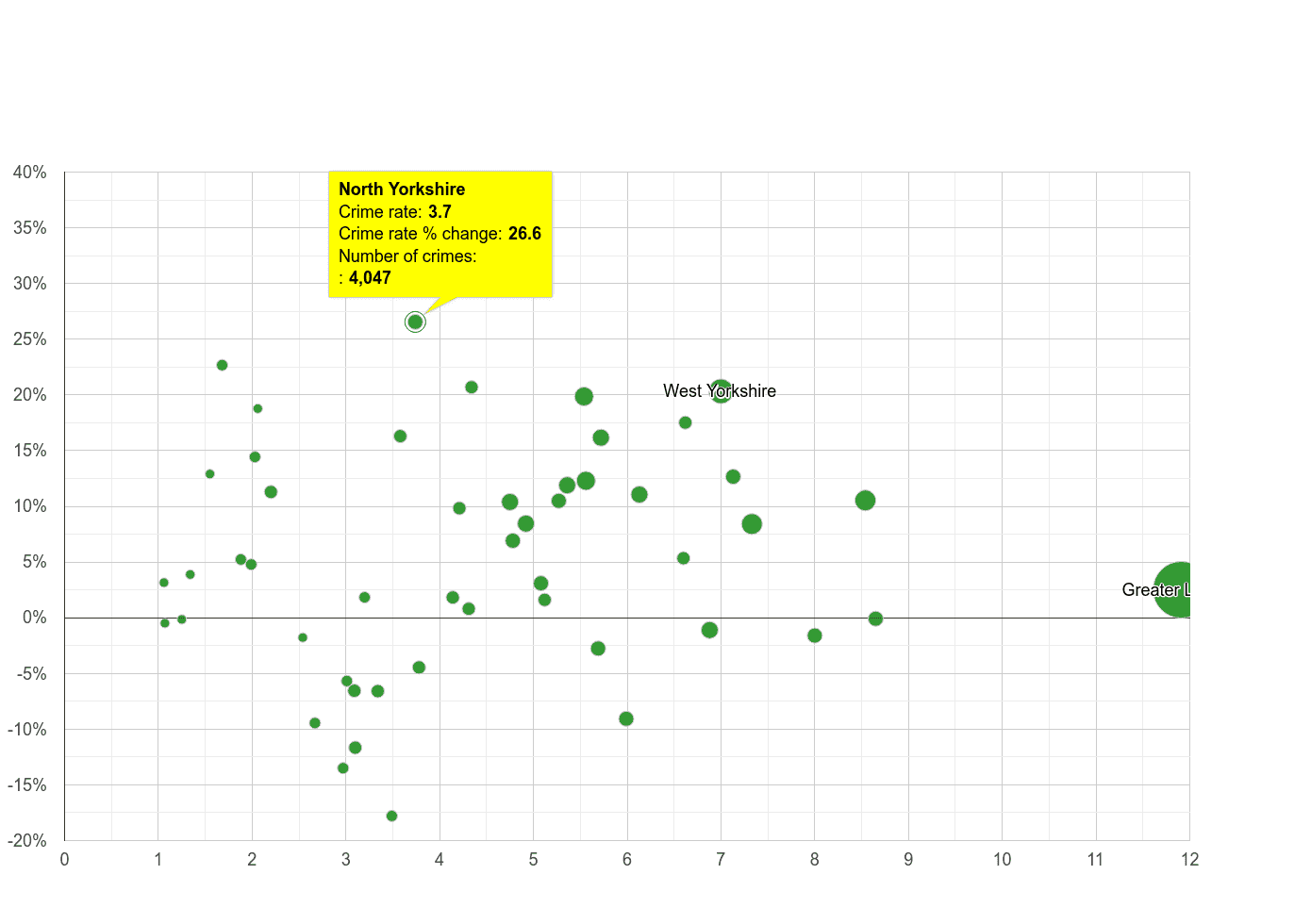 North Yorkshire vehicle crime rate compared to other counties