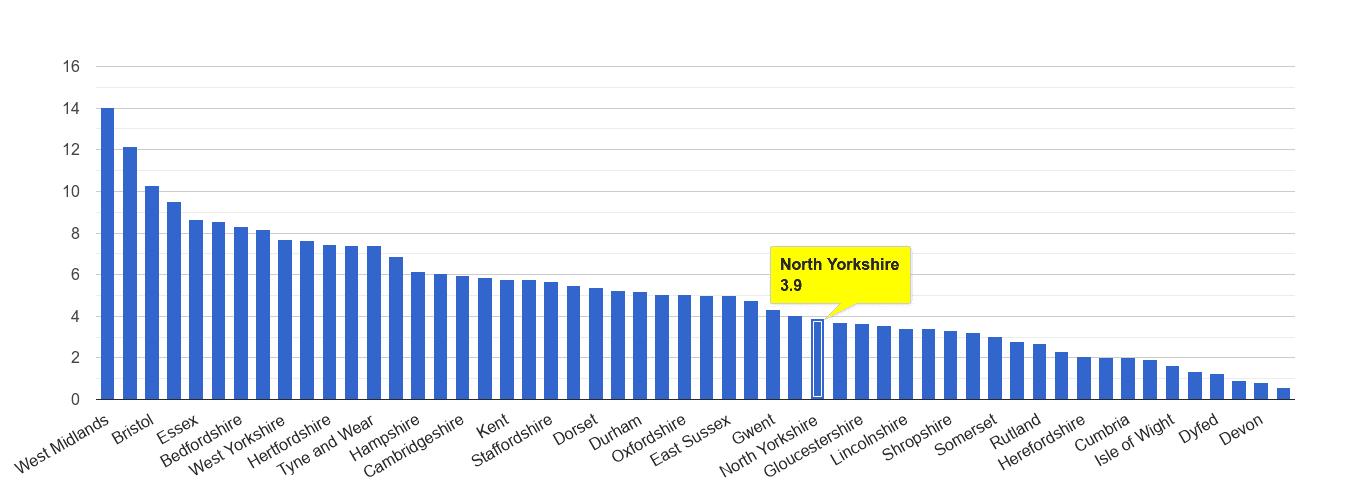 North Yorkshire vehicle crime rate rank