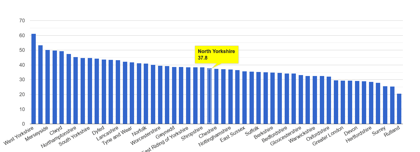 North Yorkshire violent crime rate rank