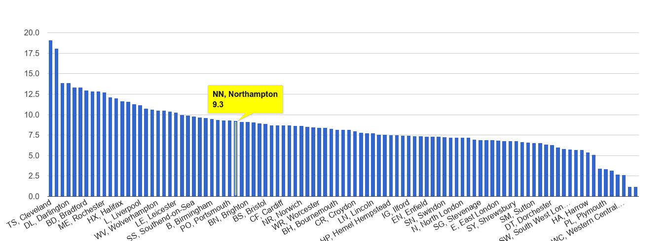 Northampton criminal damage and arson crime rate rank