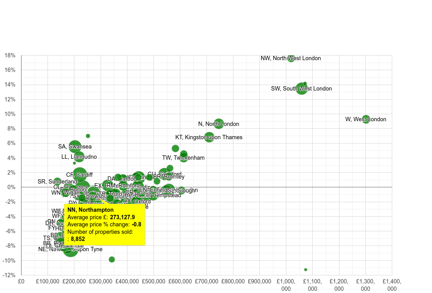 Northampton house prices compared to other areas