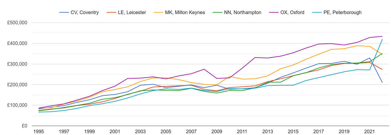 Northampton new home prices and nearby areas