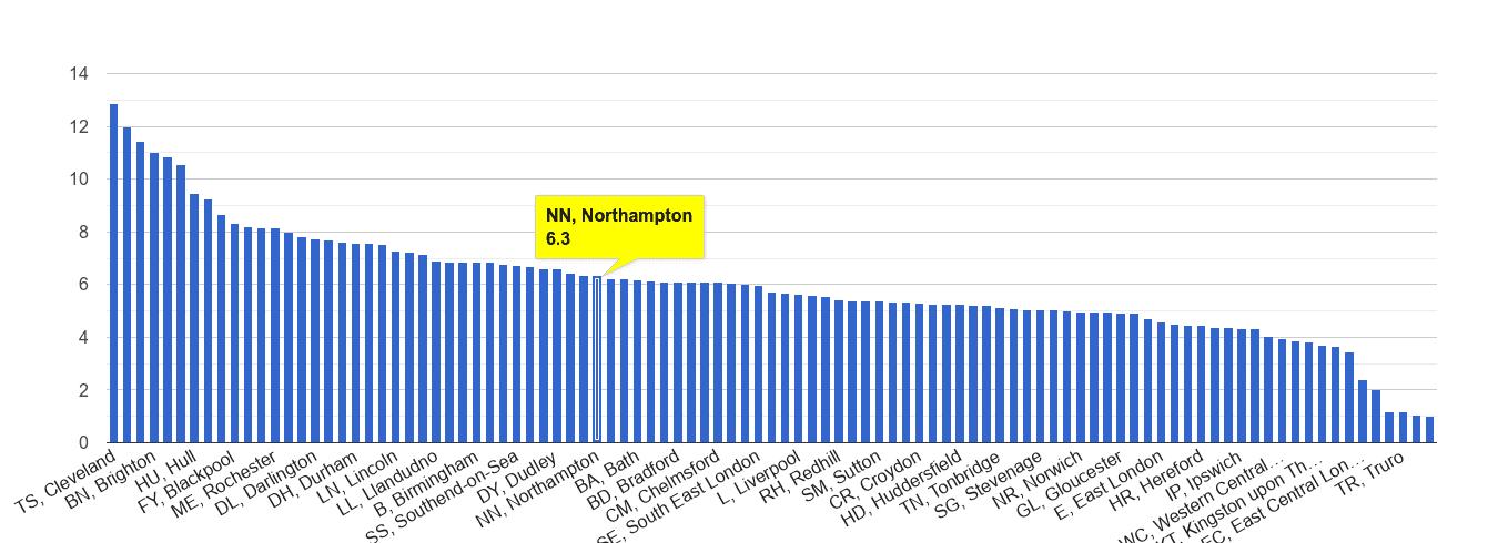 Northampton shoplifting crime rate rank