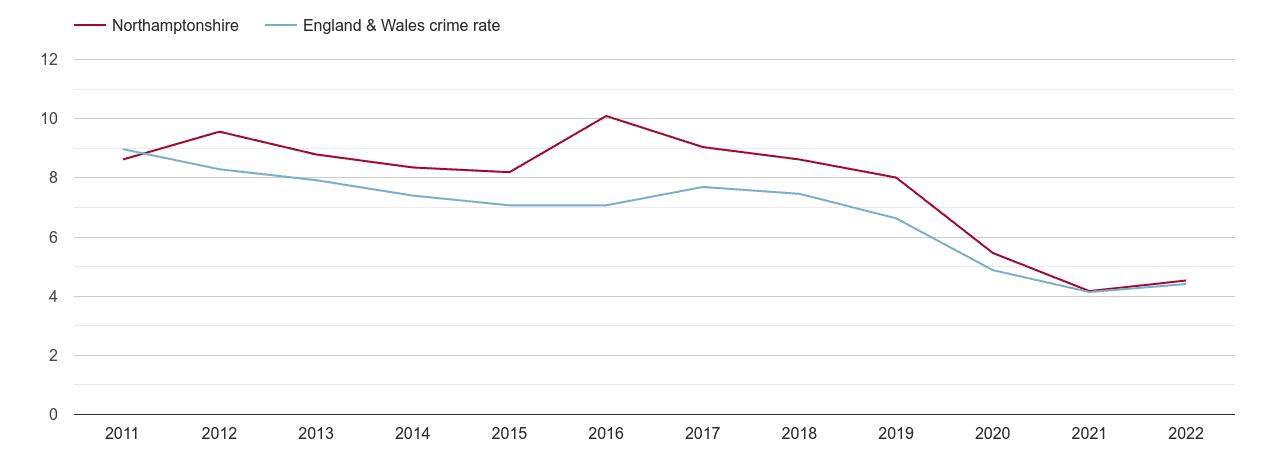 Northamptonshire burglary crime rate