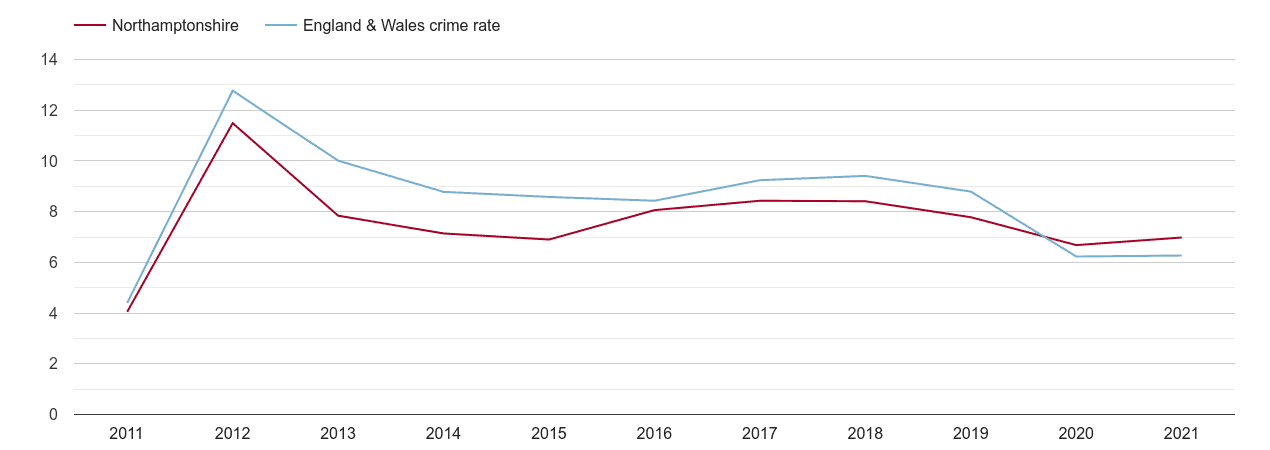 Northamptonshire other theft crime rate