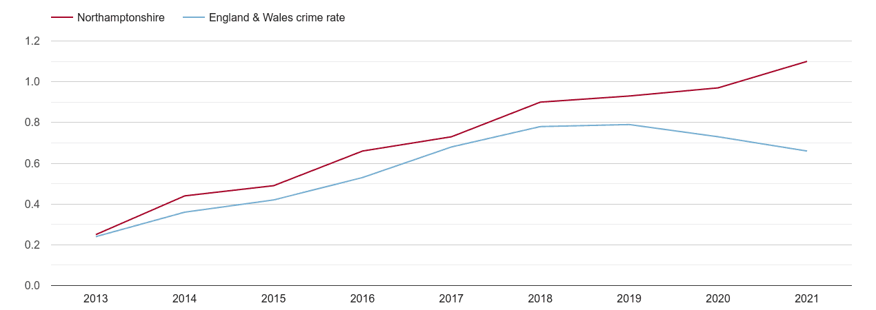Northamptonshire possession of weapons crime rate