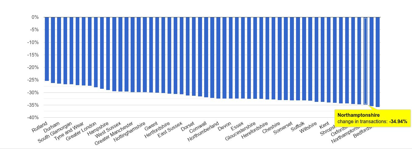 Northamptonshire sales volume change rank