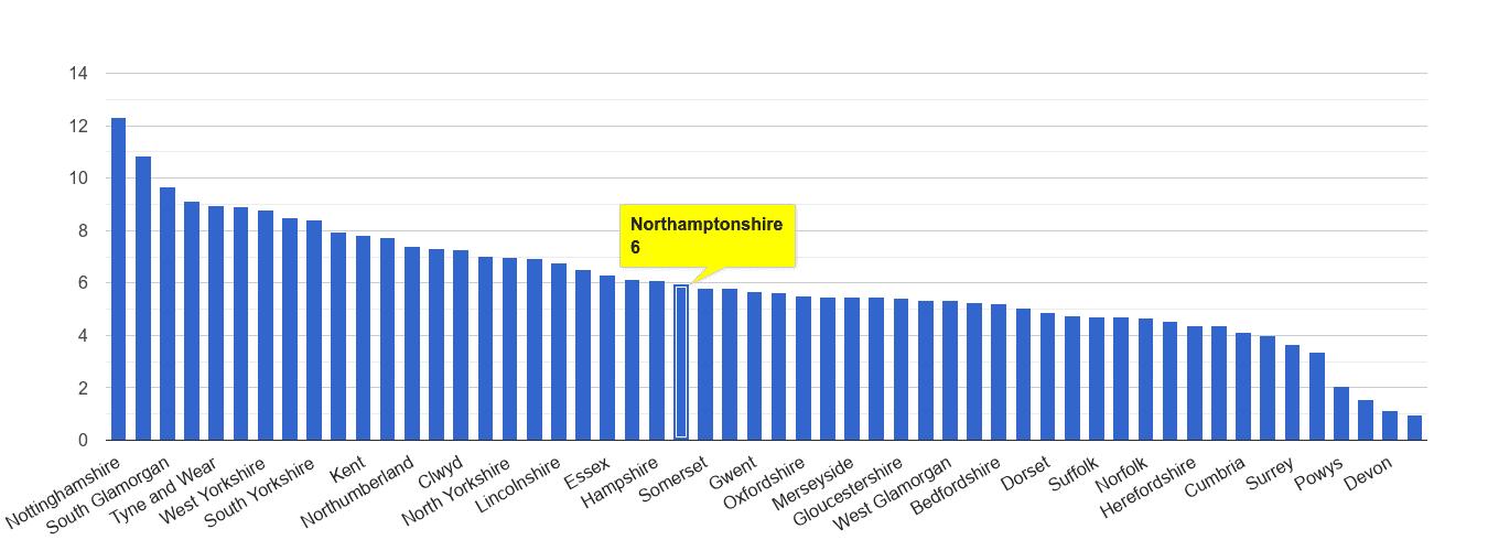 Northamptonshire shoplifting crime rate rank