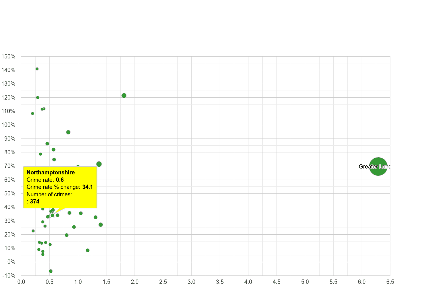 Northamptonshire theft from the person crime rate compared to other counties