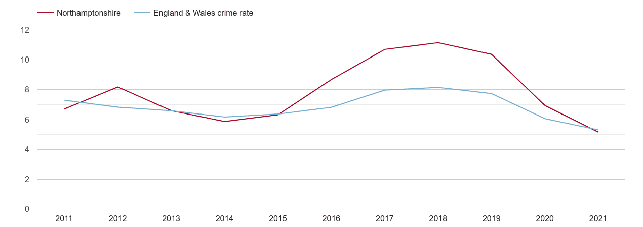 Northamptonshire vehicle crime rate