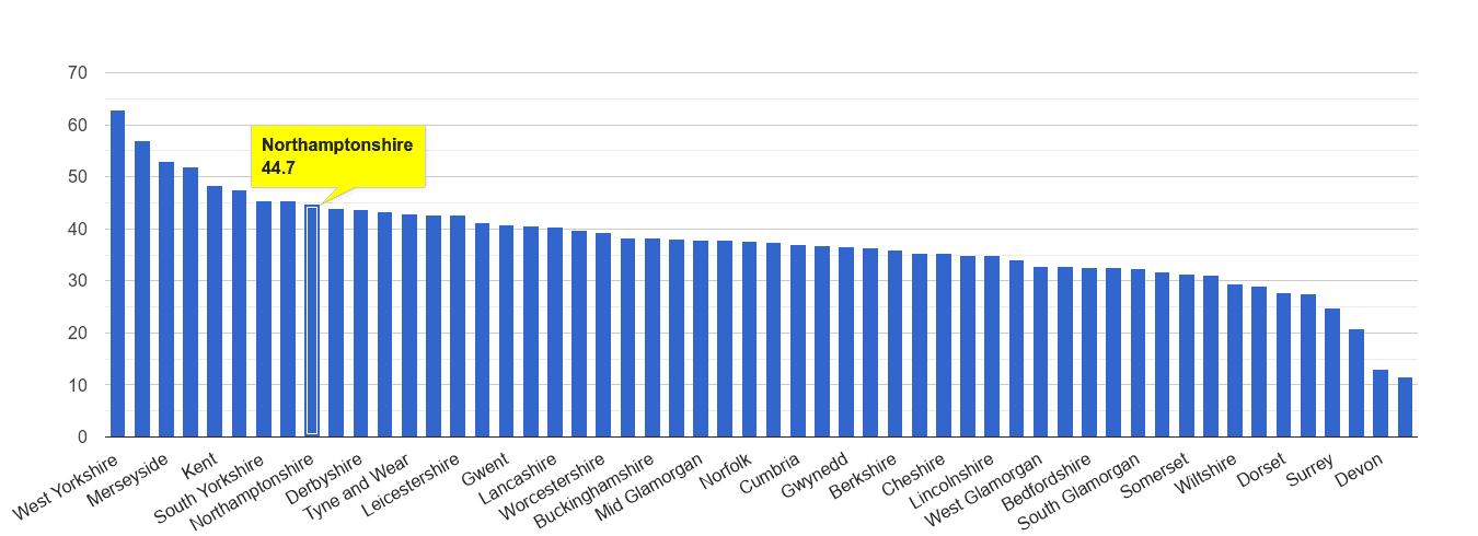 Northamptonshire violent crime rate rank