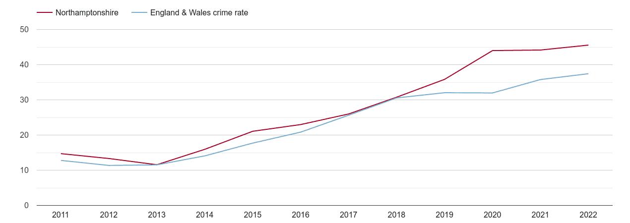 Northamptonshire violent crime rate