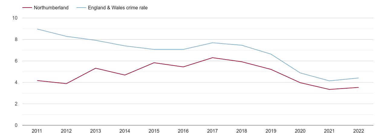 Northumberland burglary crime rate