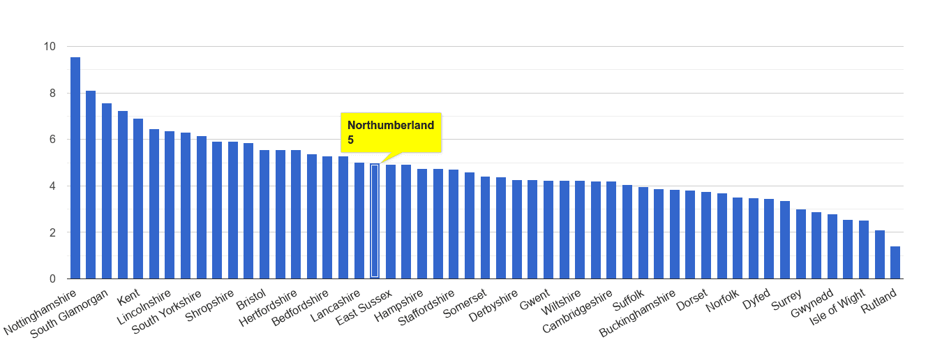 Northumberland shoplifting crime rate rank