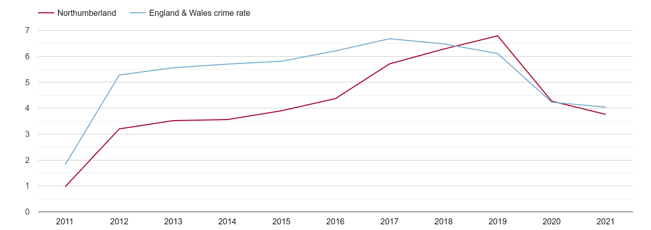 Northumberland shoplifting crime rate