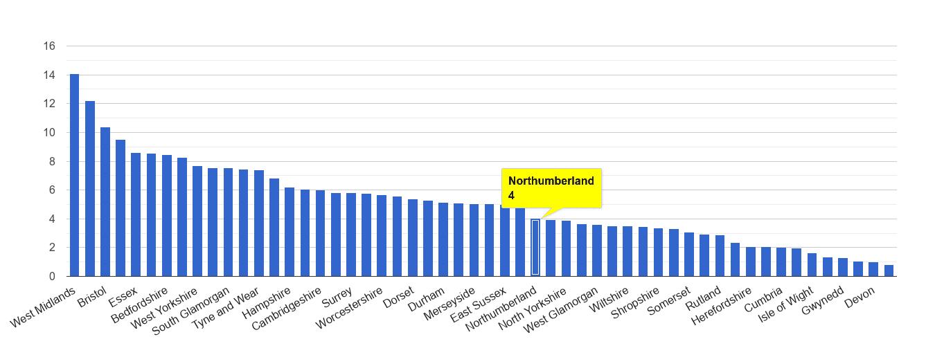 Northumberland vehicle crime rate rank