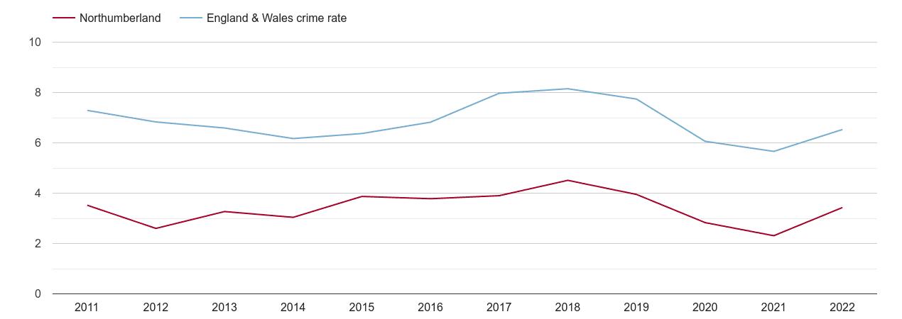 Northumberland vehicle crime rate