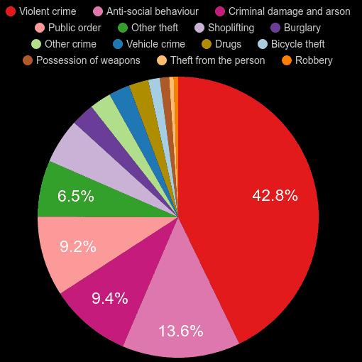 Norwich crime statistics