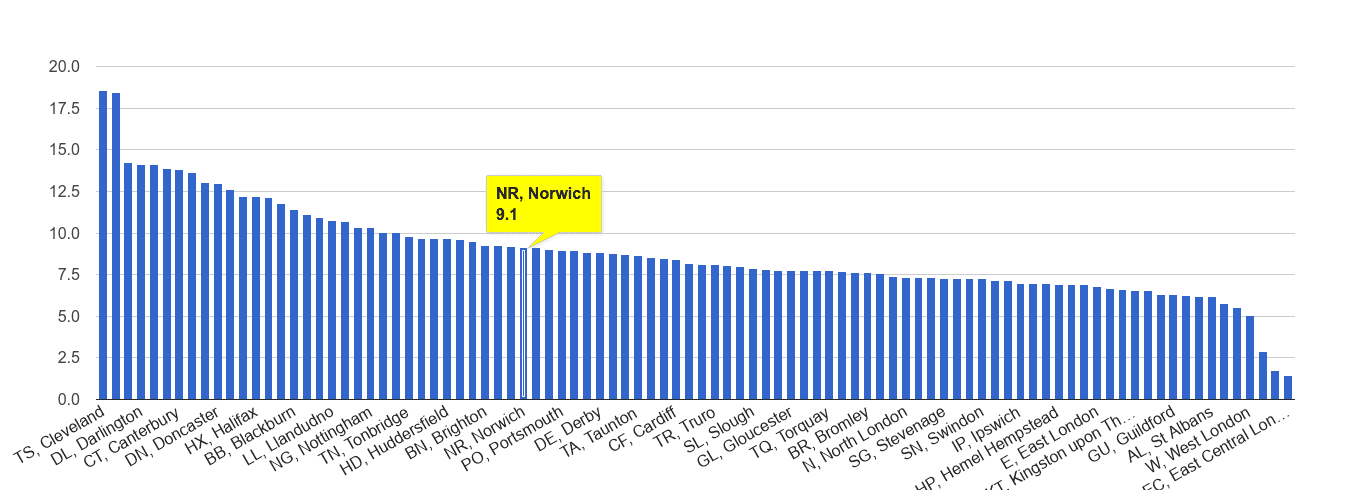 Norwich criminal damage and arson crime rate rank