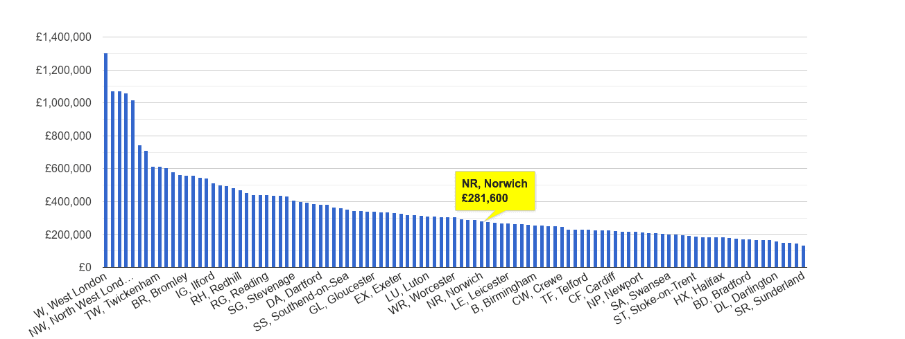 Norwich house price rank