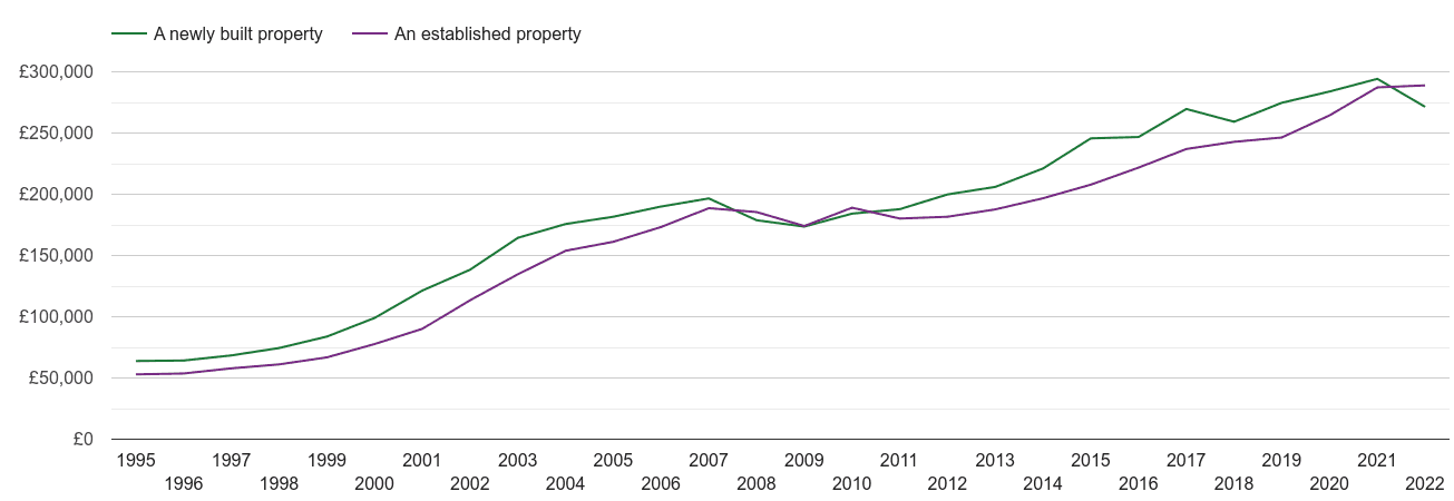 Norwich house prices new vs established