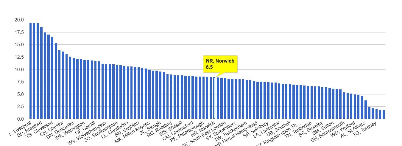 Norwich public order crime rate rank